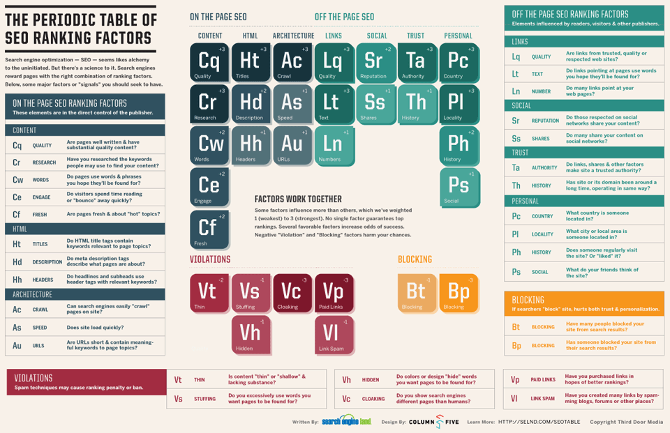 Search Engine Land Periodic Table of SEO