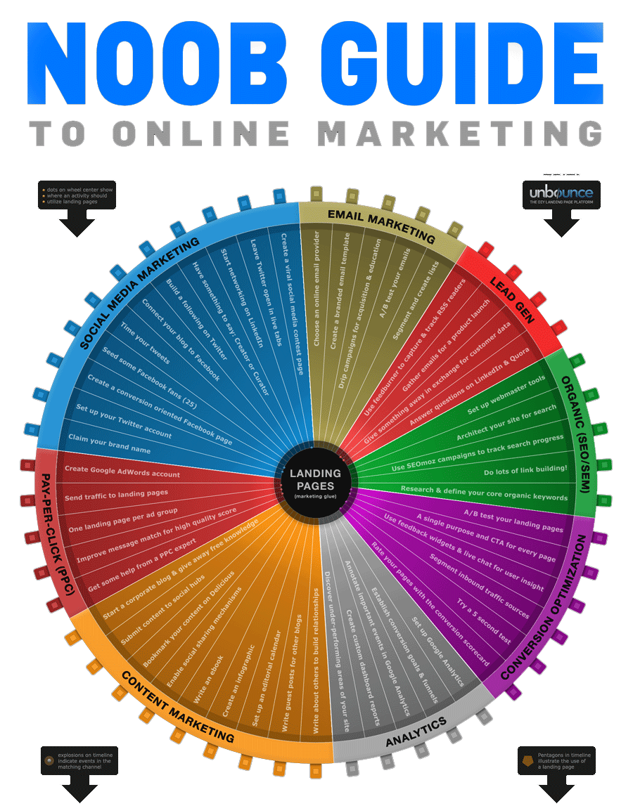 noob-guide-to-marketing-infographic
